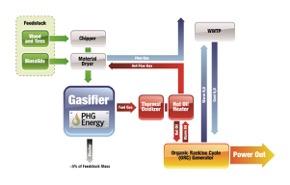 Lebanon process flow diagram (2)